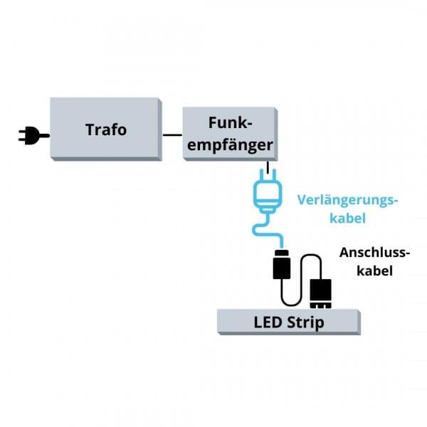DURAL LED Verlängerungskabel Übersicht