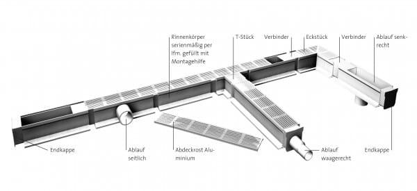 Entwässerungsrinnen-Systemaufbau
